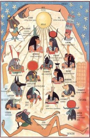 «Рейтинг» богов Древнего